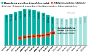 Change in the number of school and children in Sweden