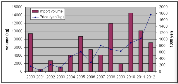 シラスウナギの輸入量と値段(kg)