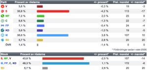%E9%81%B8%E6%8C%99%E7%B5%90%E6%9E%9C%EF%BC%92