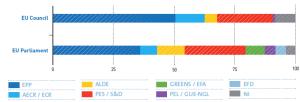 欧州議会と閣僚理事会の勢力図