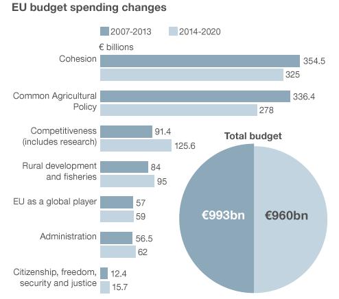 EUの予算2007-2013と2014-2020