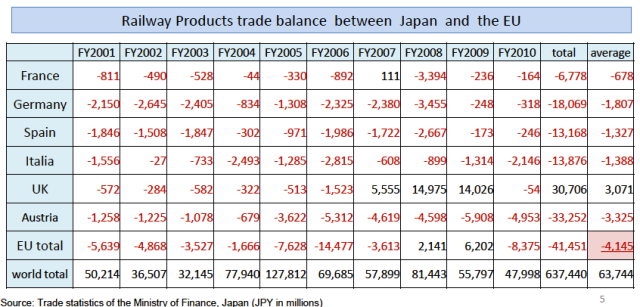 Railway Products Trade Balance Between EU and Japan