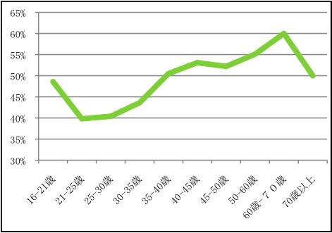 2011年ブレーメン選挙の投票率