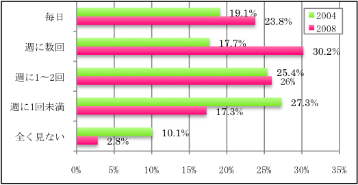 オーストリアの16•17歳のニュースを見る頻度の変化