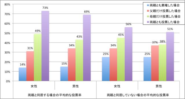 両親の投票の影響(同居/同居していない場合)