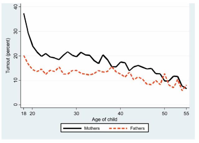 投票参加する親を持つ子供の投票率の差(投票しない親を持つ子供の投票率をベースとする)
