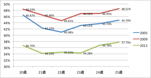 衆議院選挙の投票率(20代2)
