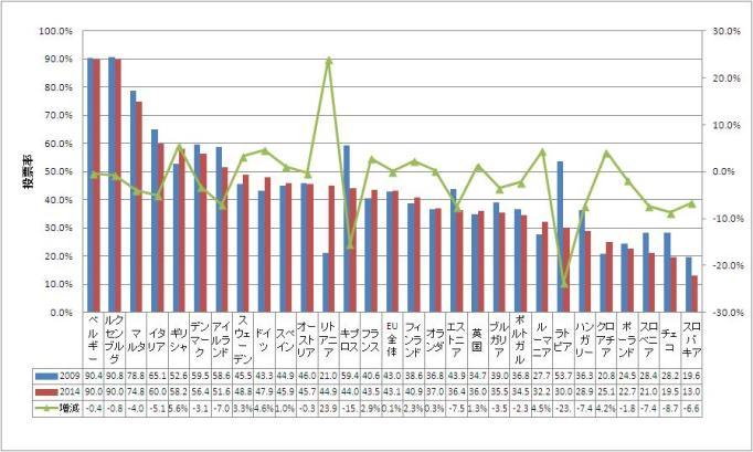 欧州議会選挙の加盟国別の投票率(2009‐2014)