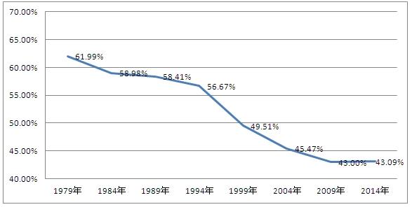 欧州議会選挙の投票率(経年)