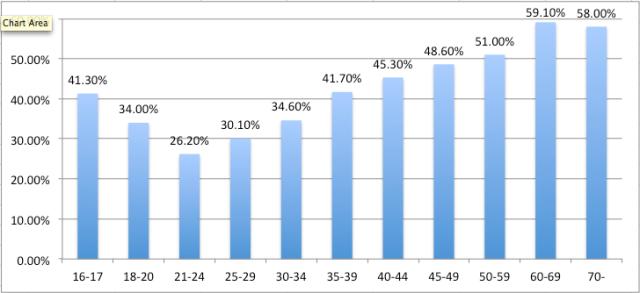 ブランデンブルグ州議会選挙の投票率(2014年9月)