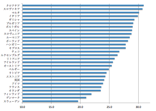 EUにおける平均離家年齢