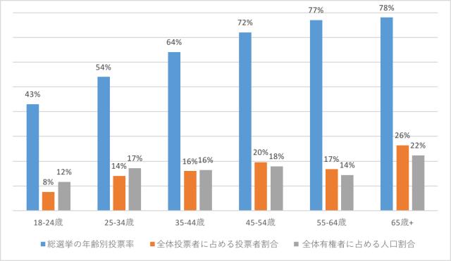 総選挙の年齢別投票率等