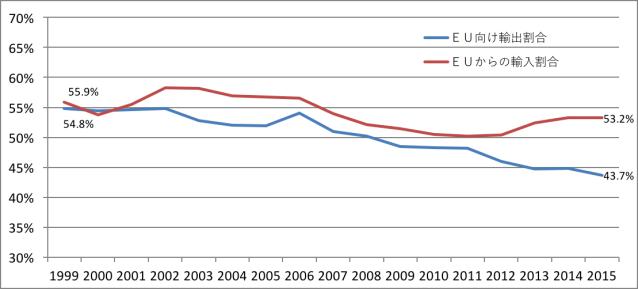 英国の対EU貿易割合