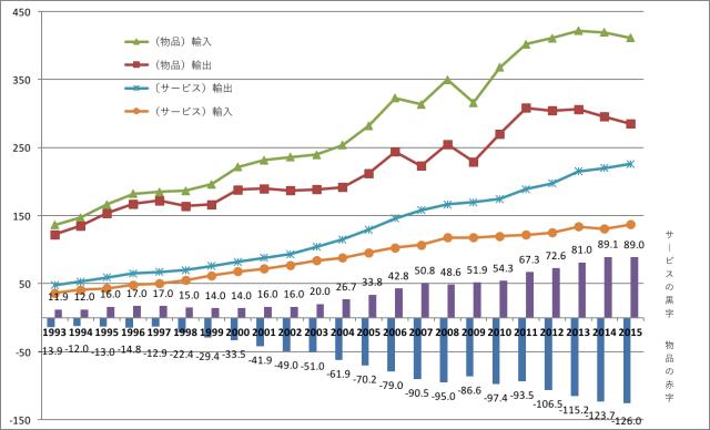 英国の輸出入額の収支(サービス・貿易)