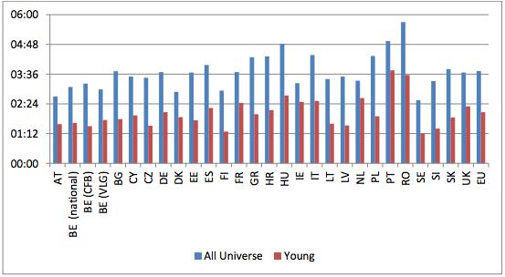 全世代と若者の平均視聴時間