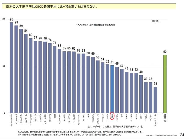 大学進学率の国際比較.png