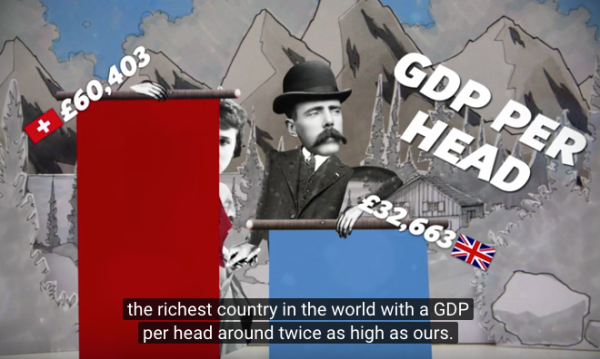 スイスのGPDは高い
